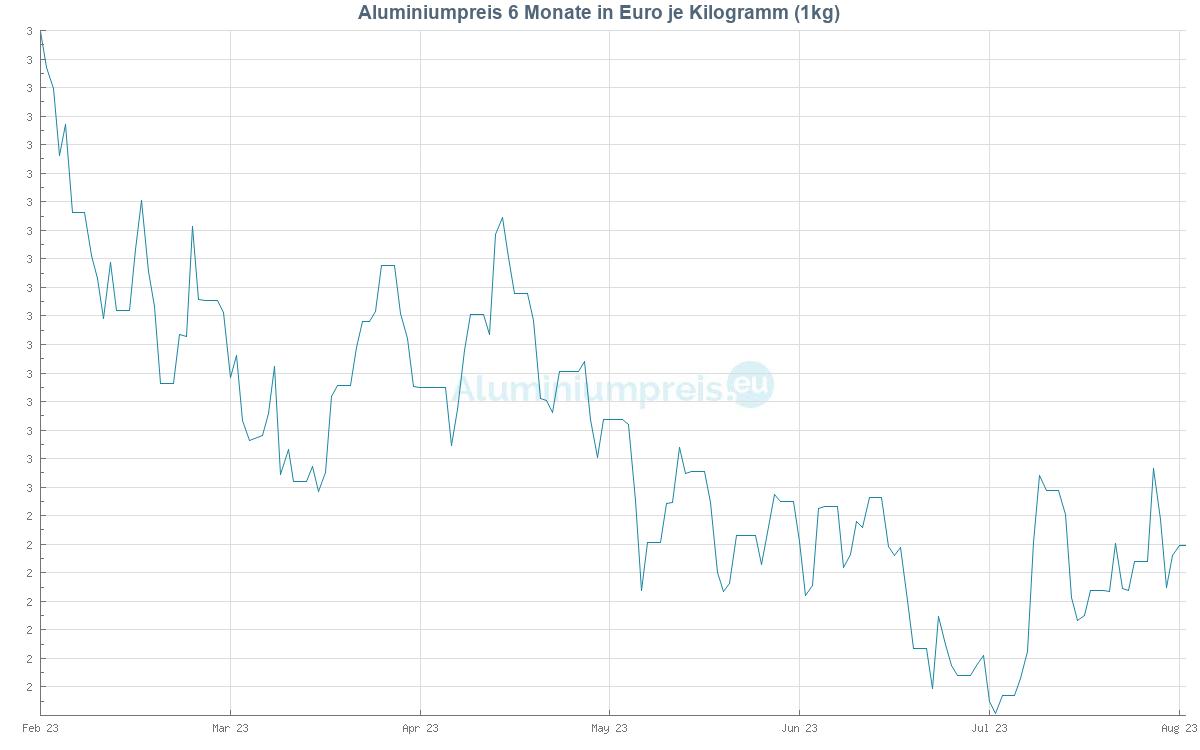 Aluminiumpreis 6 Monate in Euro