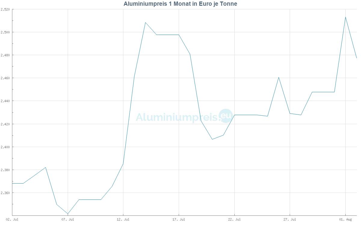 Aluminiumpreis